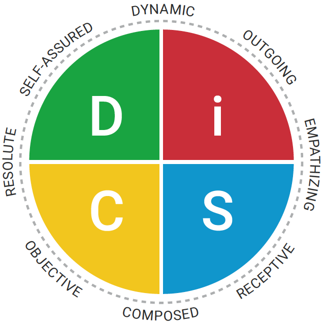 DISC Agile EQ UK